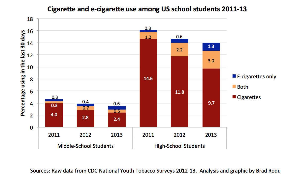 an analysis of the issue of smoking among teenagers in the united states Both represent significant gateway drugs and are among the earliest drugs used by children or teenagers nearly half of all teenagers have tried smoking united states.