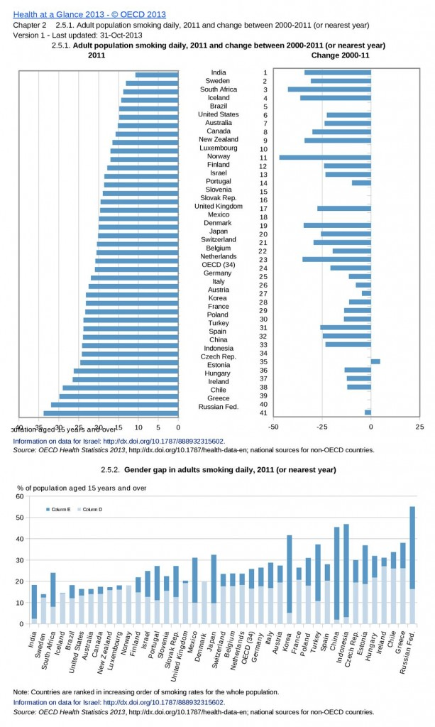 OECD smoking data 2013