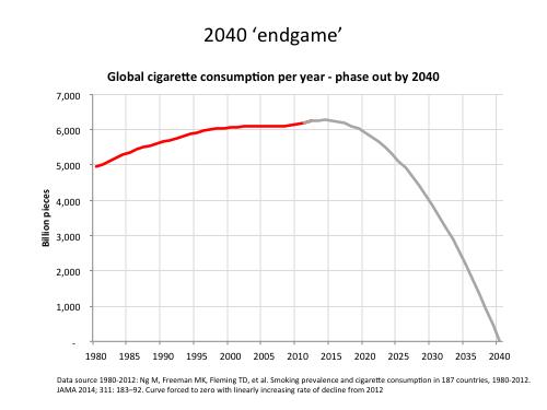 Lancet Endgame