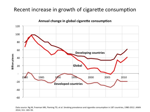 Annual change in unit cigarette consumption 1980-2012