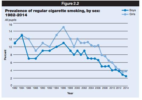 smoking habits among college students