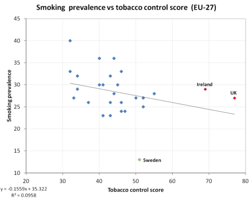 Smoking prevalence vs tobacco control policy score