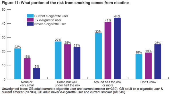 Attribution of harm to nicotine