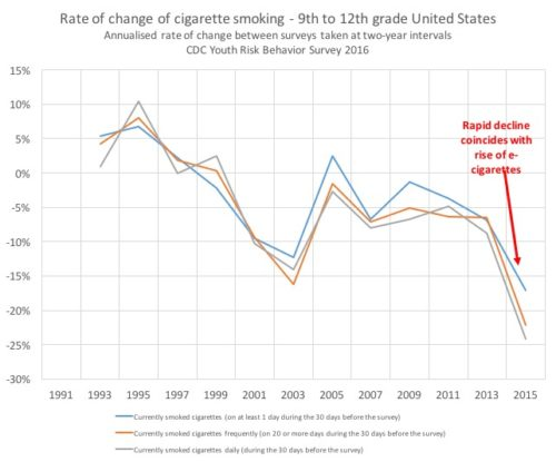YRBS youth smoking - rate of change