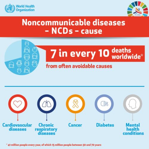 WHO NCD poster